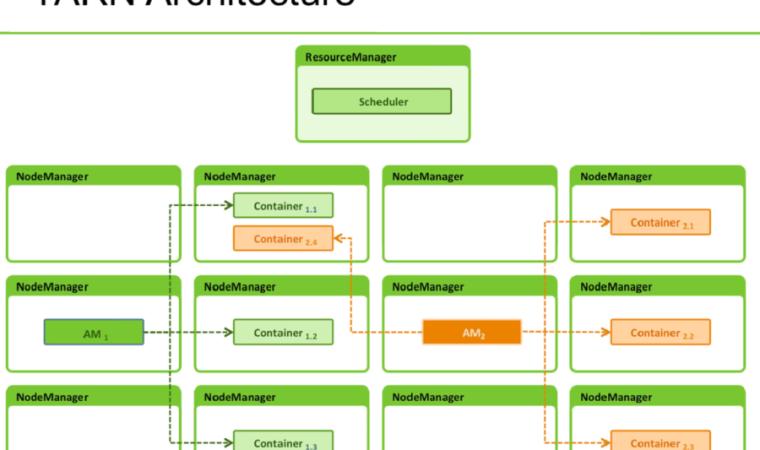 Big data analytics news big data hadoop nosql hive etc for Hadoop 2 x architecture