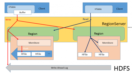 Delicieux HBase Architecture