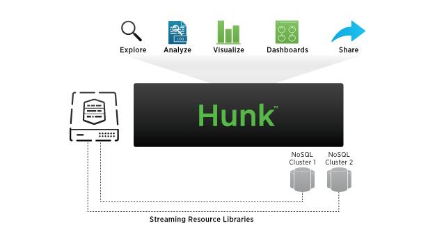 DGRM-Splunk-HUNK-Streaming-Resource-103