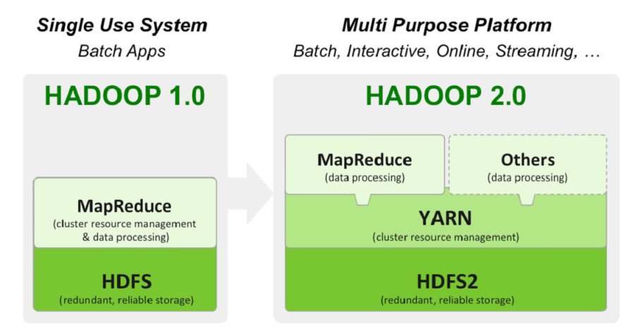 Hadoop 2 0 and yarn architecture big data analytics news for Hadoop 2 x architecture