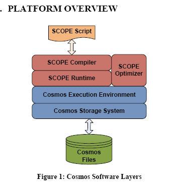 Microsoft Cosmos