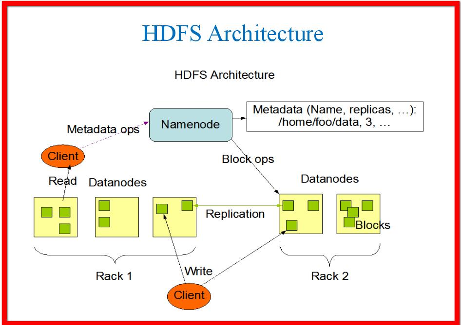 HDFS architecture