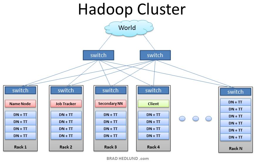 Hadoop Cluster Interview Questions