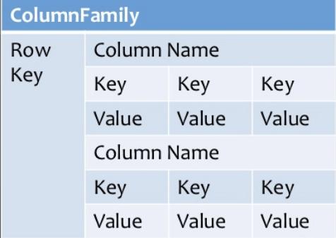 cloumn based database