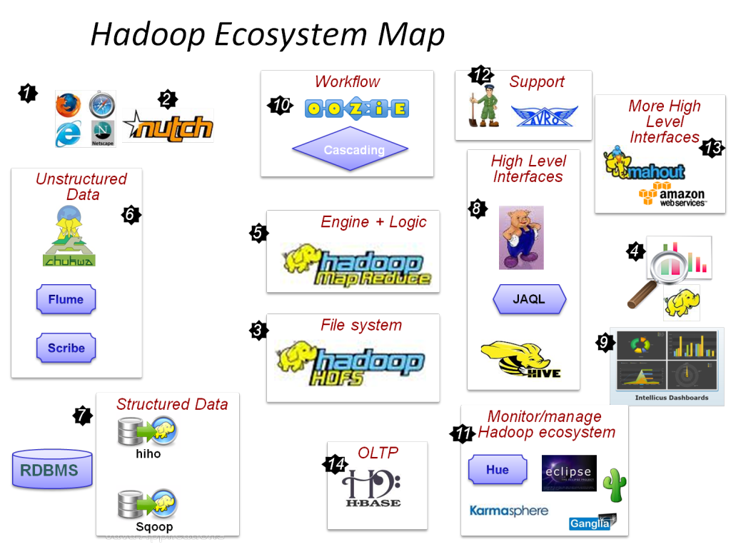hadoop_map1