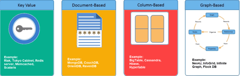 types of nosql databases