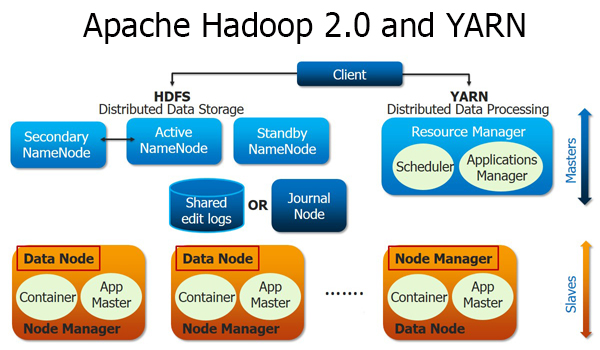 Hadoop-2.0 yarn