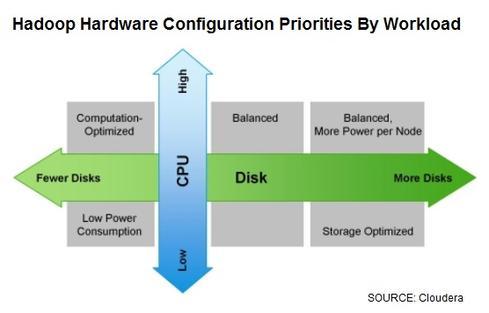Hadoop-Configuration-Priorities