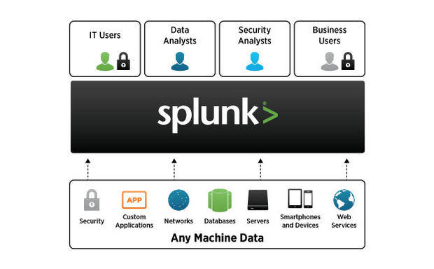 How Do I Become A Splunk Certified Power User Big Data Analytics News
