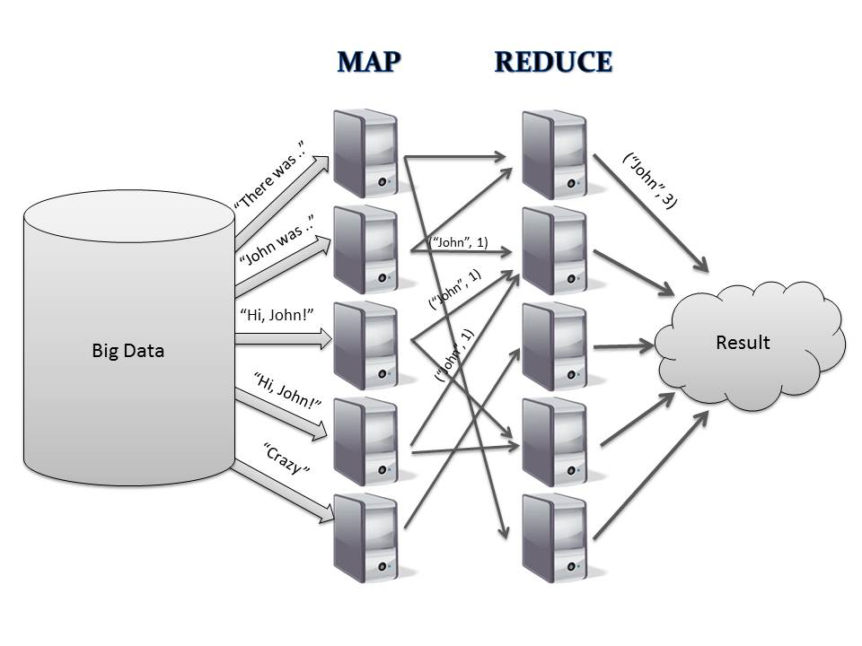 4 Easy Steps to Master Apache Hadoop Development -Big Data Analytics News