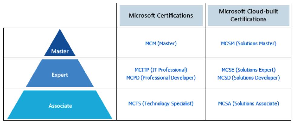 Microsoft_Certs