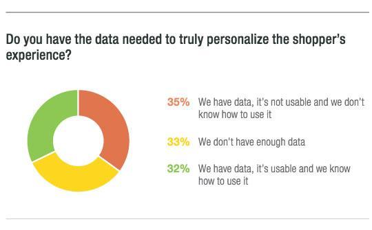 big data shopping