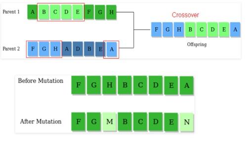 algorithm crossover