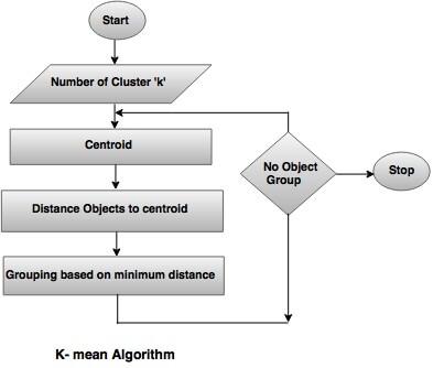 k-mean-algorithm