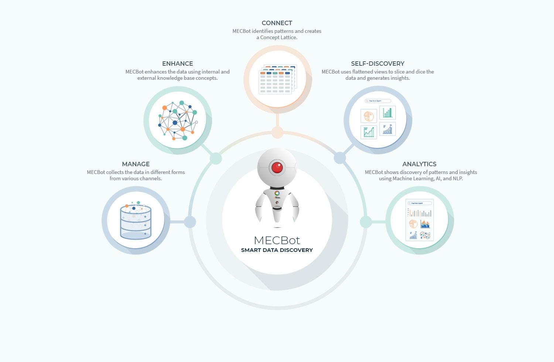 augment database